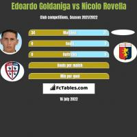 Edoardo Goldaniga vs Nicolo Rovella h2h player stats