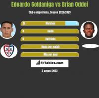 Edoardo Goldaniga vs Brian Oddei h2h player stats