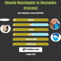 Edoardo Masciangelo vs Alessandro Crescenzi h2h player stats