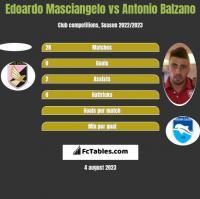 Edoardo Masciangelo vs Antonio Balzano h2h player stats