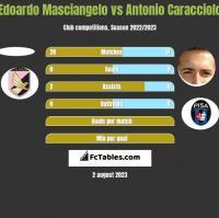 Edoardo Masciangelo vs Antonio Caracciolo h2h player stats