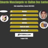 Edoardo Masciangelo vs Claiton Dos Santos h2h player stats