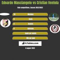 Edoardo Masciangelo vs Cristian Ventola h2h player stats