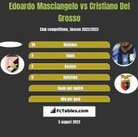 Edoardo Masciangelo vs Cristiano Del Grosso h2h player stats