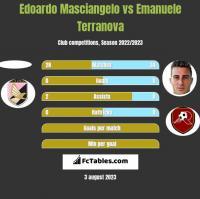 Edoardo Masciangelo vs Emanuele Terranova h2h player stats