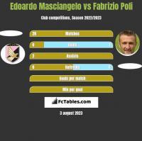 Edoardo Masciangelo vs Fabrizio Poli h2h player stats
