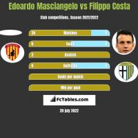 Edoardo Masciangelo vs Filippo Costa h2h player stats