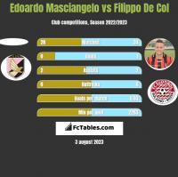 Edoardo Masciangelo vs Filippo De Col h2h player stats