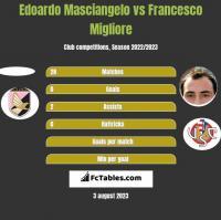 Edoardo Masciangelo vs Francesco Migliore h2h player stats