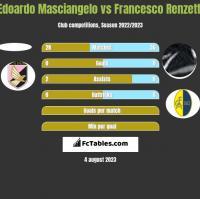 Edoardo Masciangelo vs Francesco Renzetti h2h player stats