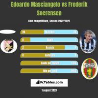 Edoardo Masciangelo vs Frederik Soerensen h2h player stats