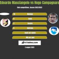 Edoardo Masciangelo vs Hugo Campagnaro h2h player stats