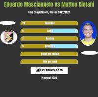 Edoardo Masciangelo vs Matteo Ciofani h2h player stats