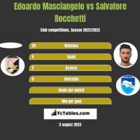 Edoardo Masciangelo vs Salvatore Bocchetti h2h player stats