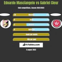 Edoardo Masciangelo vs Gabriel Cleur h2h player stats