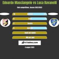 Edoardo Masciangelo vs Luca Ravanelli h2h player stats