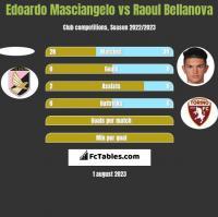 Edoardo Masciangelo vs Raoul Bellanova h2h player stats