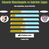 Edoardo Masciangelo vs Gabriele Zappa h2h player stats