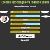 Edoardo Masciangelo vs Federico Bonini h2h player stats