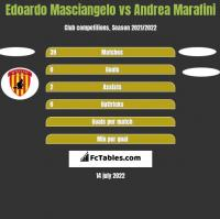 Edoardo Masciangelo vs Andrea Marafini h2h player stats