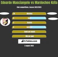 Edoardo Masciangelo vs Mardochee Nzita h2h player stats