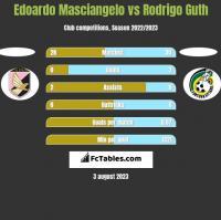 Edoardo Masciangelo vs Rodrigo Guth h2h player stats