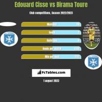 Edouard Cisse vs Birama Toure h2h player stats