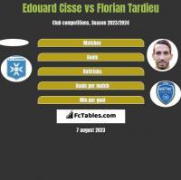 Edouard Cisse vs Florian Tardieu h2h player stats