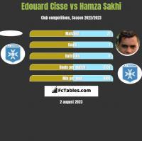 Edouard Cisse vs Hamza Sakhi h2h player stats