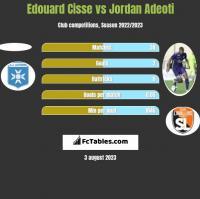 Edouard Cisse vs Jordan Adeoti h2h player stats