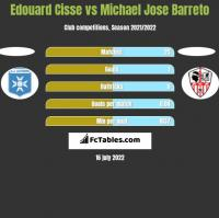 Edouard Cisse vs Michael Jose Barreto h2h player stats