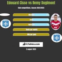 Edouard Cisse vs Remy Dugimont h2h player stats