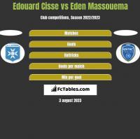 Edouard Cisse vs Eden Massouema h2h player stats