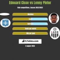 Edouard Cisse vs Lenny Pintor h2h player stats