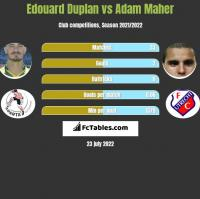 Edouard Duplan vs Adam Maher h2h player stats
