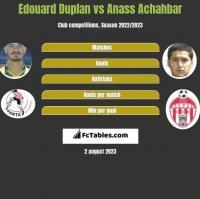 Edouard Duplan vs Anass Achahbar h2h player stats