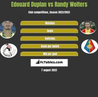 Edouard Duplan vs Randy Wolters h2h player stats