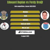 Edouard Duplan vs Ferdy Druijf h2h player stats