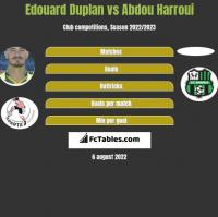 Edouard Duplan vs Abdou Harroui h2h player stats