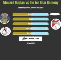 Edouard Duplan vs Ole ter Haar Romeny h2h player stats