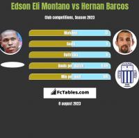 Edson Eli Montano vs Hernan Barcos h2h player stats