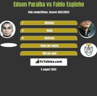 Edson Paraiba vs Fabio Espinho h2h player stats