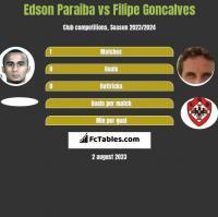 Edson Paraiba vs Filipe Goncalves h2h player stats