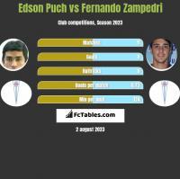 Edson Puch vs Fernando Zampedri h2h player stats