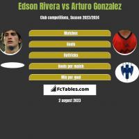 Edson Rivera vs Arturo Gonzalez h2h player stats
