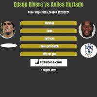 Edson Rivera vs Aviles Hurtado h2h player stats