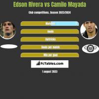 Edson Rivera vs Camilo Mayada h2h player stats