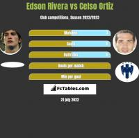 Edson Rivera vs Celso Ortiz h2h player stats