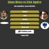 Edson Rivera vs Erick Aguirre h2h player stats