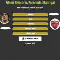 Edson Rivera vs Fernando Madrigal h2h player stats
